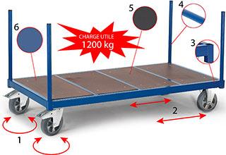 chariot plate forme sans dossier pour charges lourdes. Black Bedroom Furniture Sets. Home Design Ideas